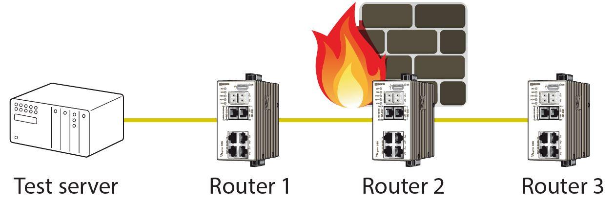 Test framework illustration.