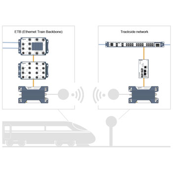 Wireless train to ground communication.
